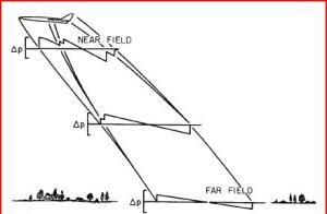 N-wave propagation (NASA paper)