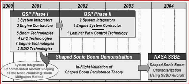 Quiet Sonic Platform roadmap (NASA)